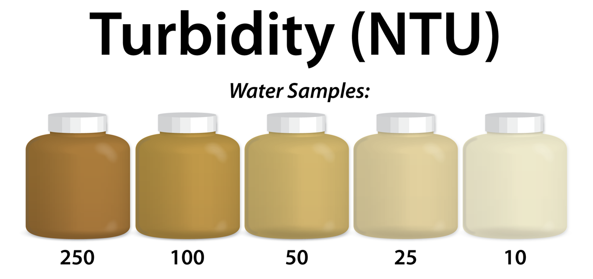 Turbidity Chart